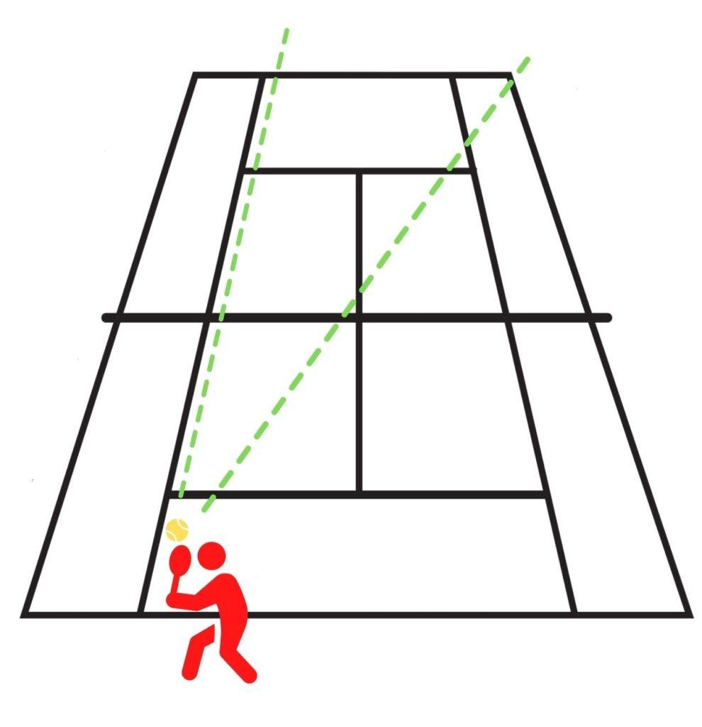 trajectoires possibles au tennis