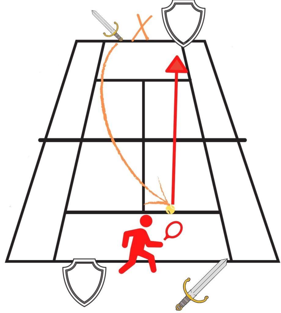 Épée et bouclier au tennis
