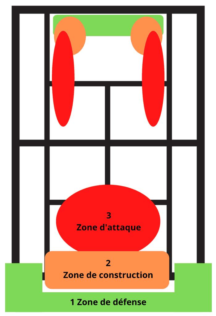 Zones de frappe au tennis